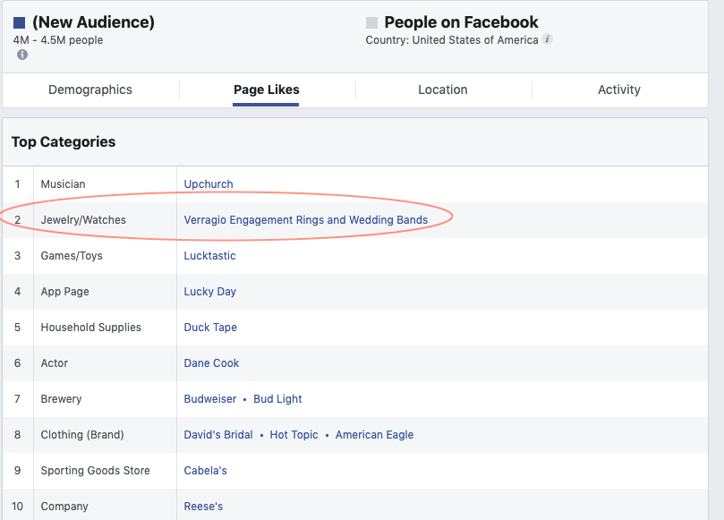 This image shows the top 10 Facebook pages that receive Facebook page likes from engaged audience members in the US