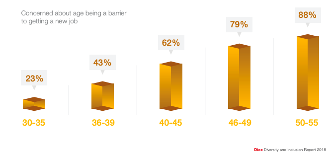 A chart that shows the percentage of people concerned about age being a barrier to getting a new job. Source: Dice Diversity and Inclusion Report, 2018